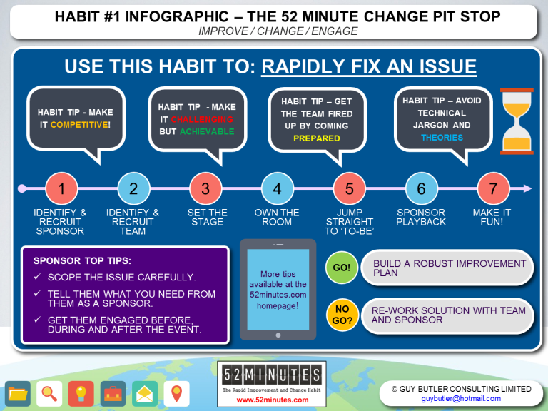 Here is an Info-graphic of the key stages of the High Intensity Improvement Challenge. Click the link below for a downloadable PDF.